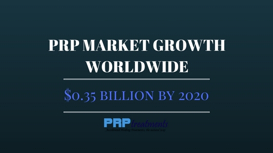 PRP market growth worldwide
